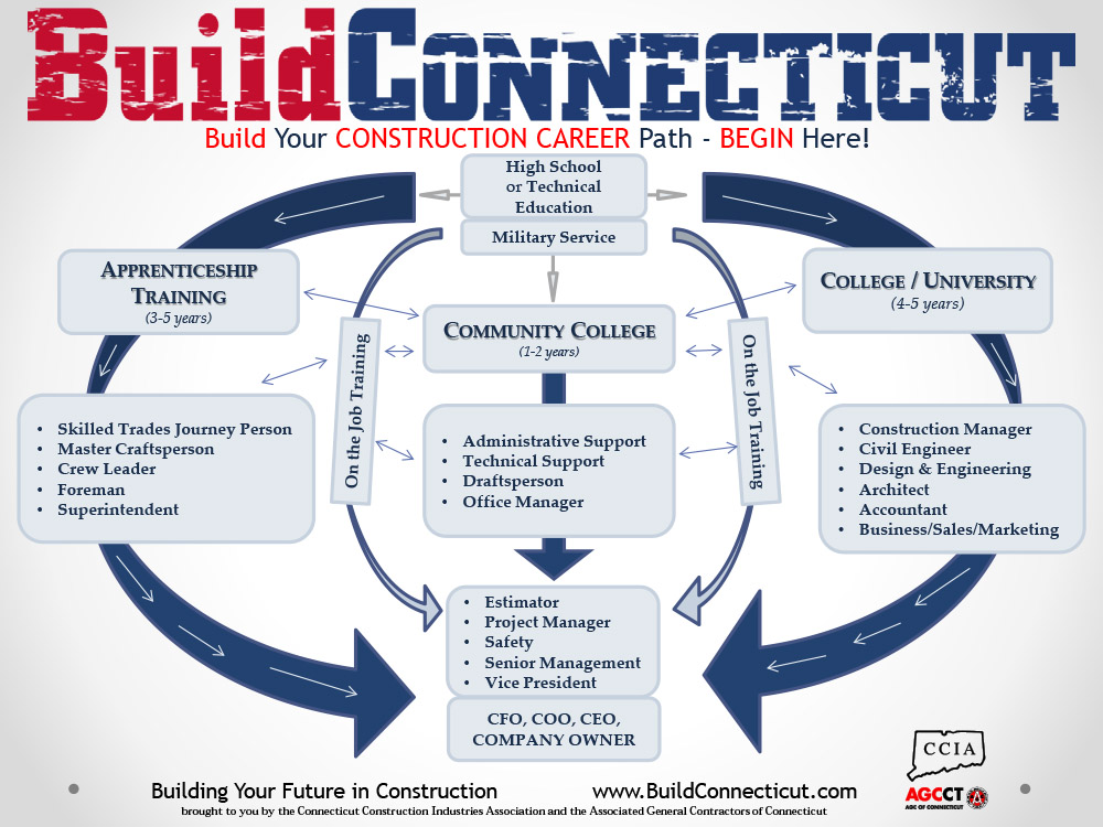 Build Your Construction Career - Pathway